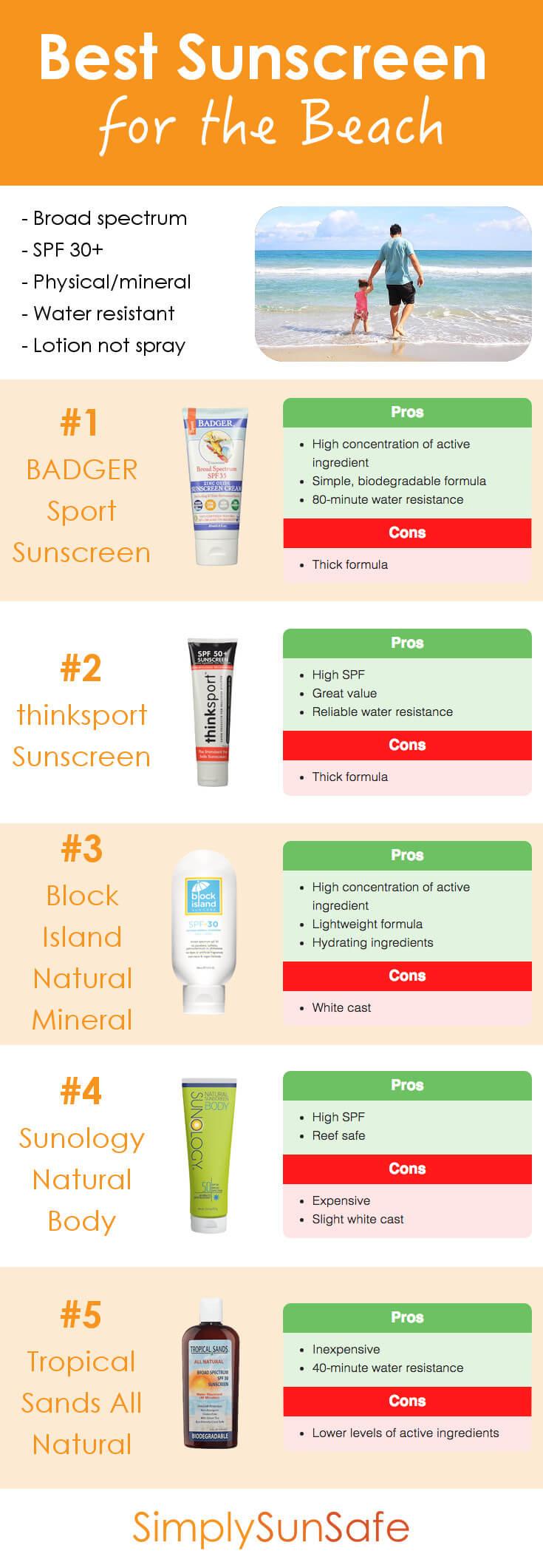 Best Sunscreen for the Beach Pinterest