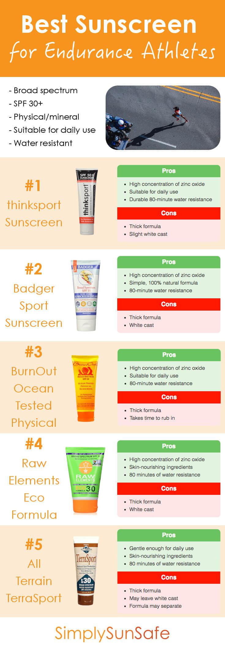 Best Sunscreen for Endurance Athletes Pinterest