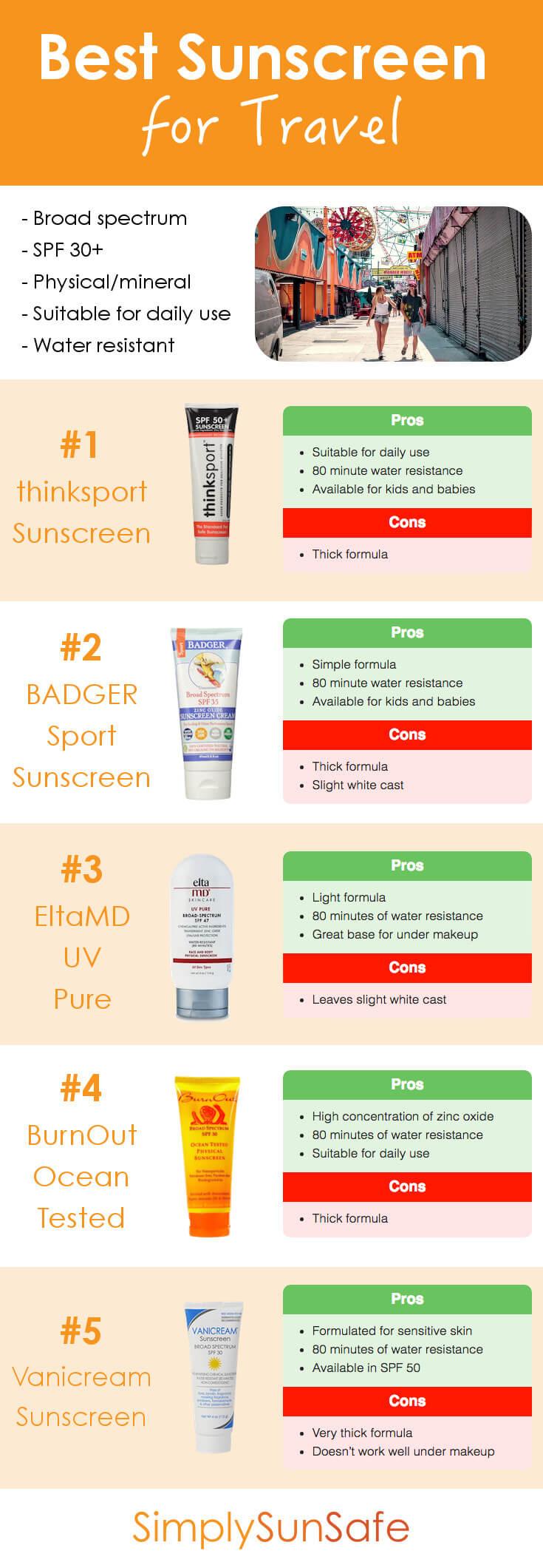Best Sunscreen for Travel Pinterest