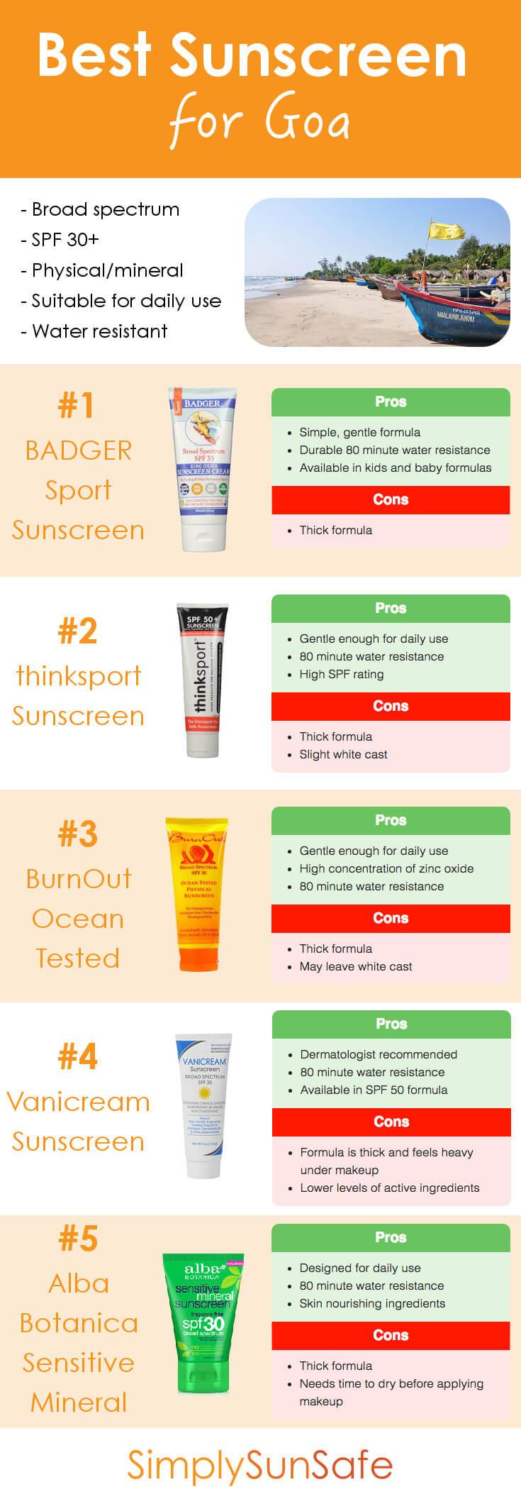 Best Sunscreen for Goa Pinterest